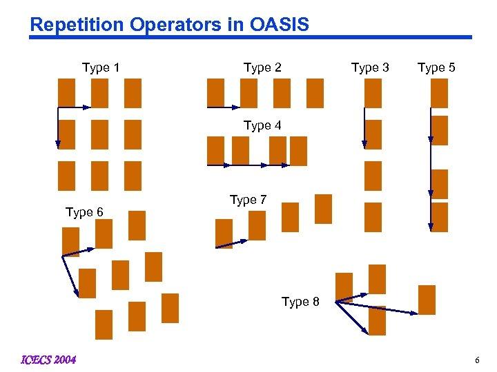 Repetition Operators in OASIS Type 1 Type 2 Type 3 Type 5 Type 4