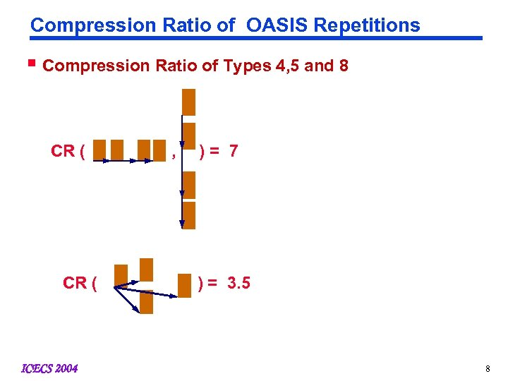 Compression Ratio of OASIS Repetitions § Compression Ratio of Types 4, 5 and 8