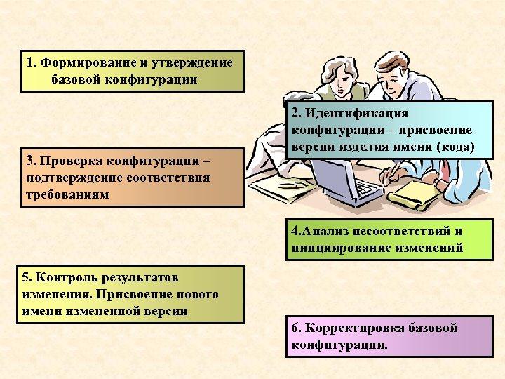 1. Формирование и утверждение базовой конфигурации 3. Проверка конфигурации – подтверждение соответствия требованиям 2.