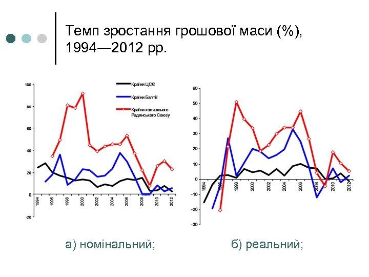 Темп зростання грошової маси (%), 1994― 2012 рр. а) номінальний; б) реальний;