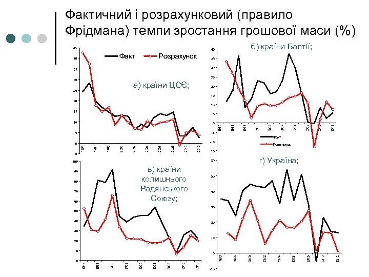 Фактичний і розрахунковий (правило Фрідмана) темпи зростання грошової маси (%) б) країни Балтії; а)