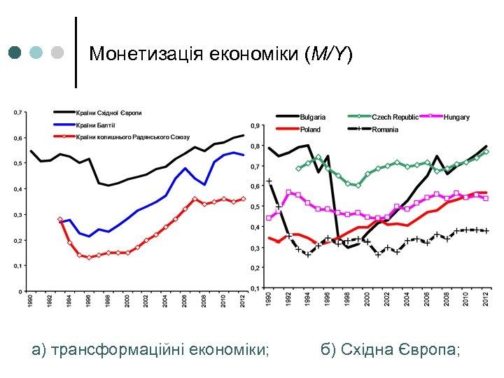 Монетизація економіки (М/Y) а) трансформаційні економіки; б) Східна Європа;