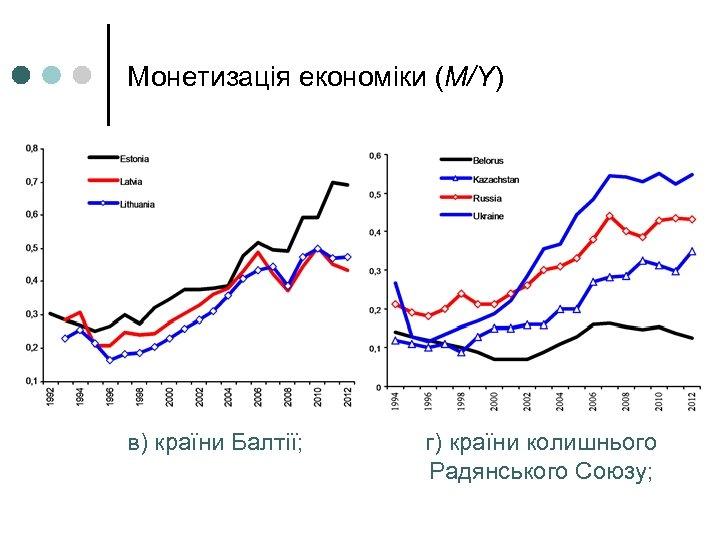 Монетизація економіки (М/Y) в) країни Балтії; г) країни колишнього Радянського Союзу;