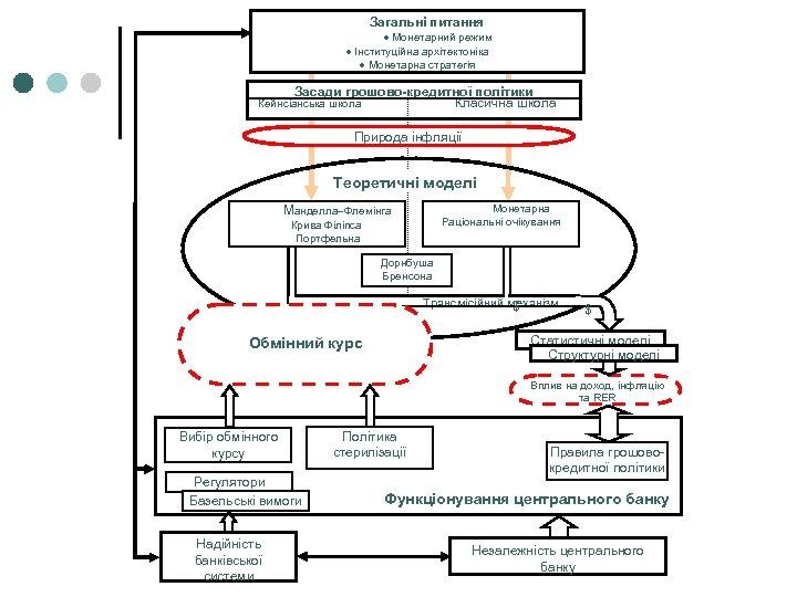Загальні питання · Монетарний режим · Інституційна архітектоніка · Монетарна стратегія Засади грошово-кредитної політики