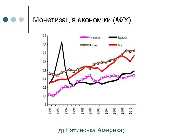 Монетизація економіки (М/Y) д) Латинська Америка;