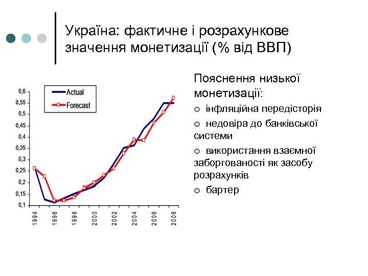 Україна: фактичне і розрахункове значення монетизації (% від ВВП) Пояснення низької монетизації: інфляційна передісторія