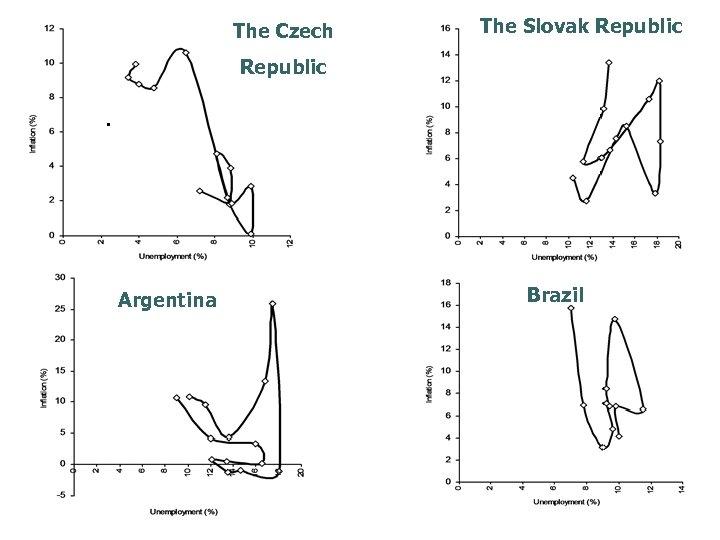 The Czech The Slovak Republic Argentina Brazil