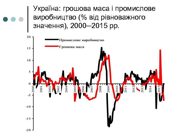 Україна: грошова маса і промислове виробництво (% від рівноважного значення), 2000─2015 рр.
