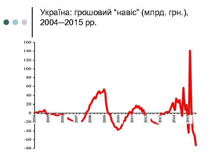 """Україна: грошовий """"навіс"""" (млрд. грн. ), 2004─2015 рр."""