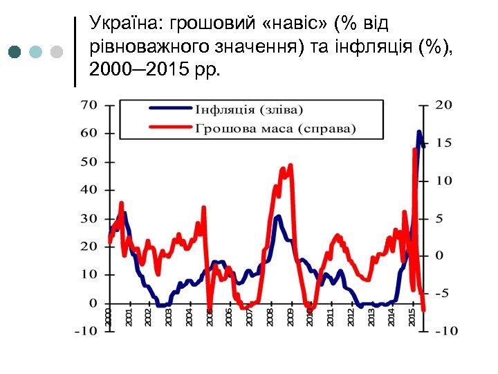 Україна: грошовий «навіс» (% від рівноважного значення) та інфляція (%), 2000─2015 рр.