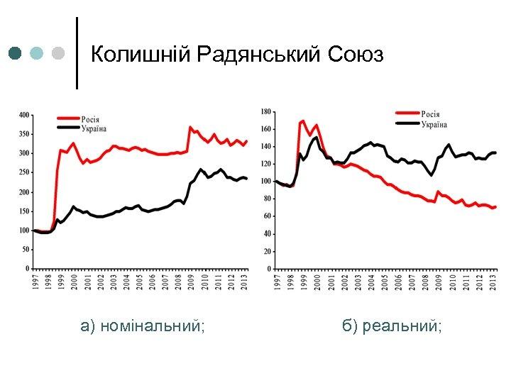 Колишній Радянський Союз а) номінальний; б) реальний;