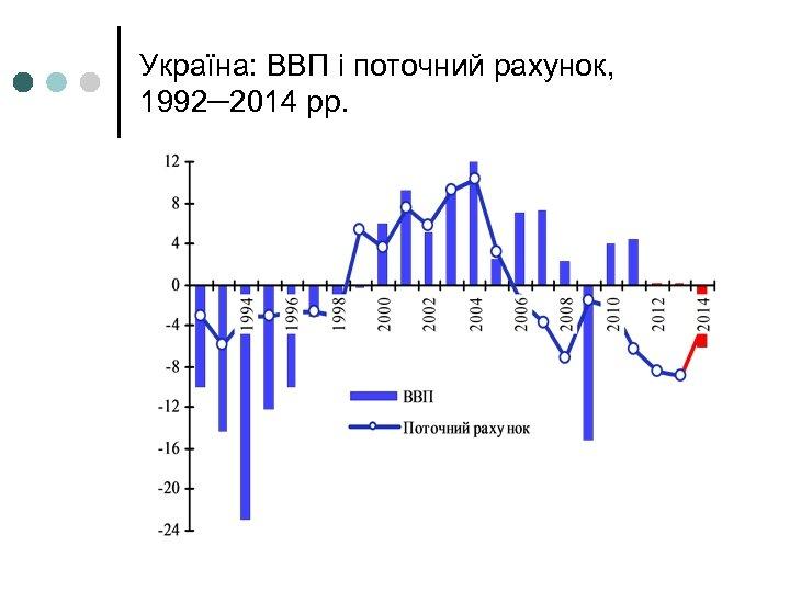 Україна: ВВП і поточний рахунок, 1992─2014 рр.