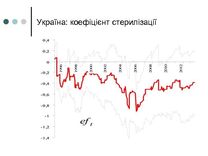 Україна: коефіцієнт стерилізації