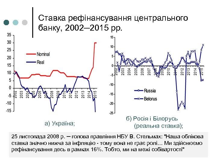 Ставка рефінансування центрального банку, 2002─2015 рр. a) Україна; б) Росія і Білорусь (реальна ставка);