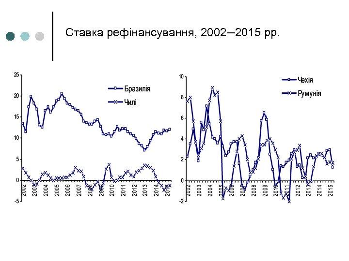Ставка рефінансування, 2002─2015 рр.