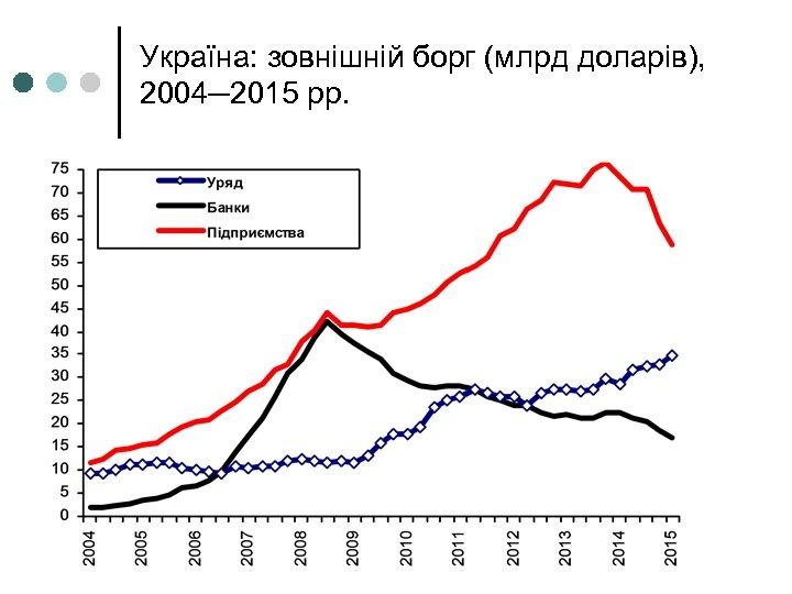 Україна: зовнішній борг (млрд доларів), 2004─2015 рр.