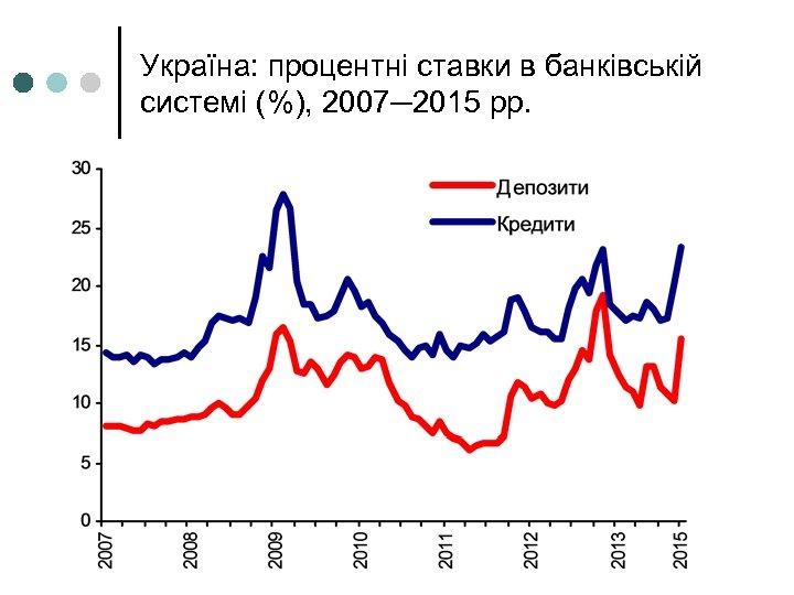 Україна: процентні ставки в банківській системі (%), 2007─2015 рр.