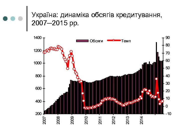 Україна: динаміка обсягів кредитування, 2007─2015 рр.