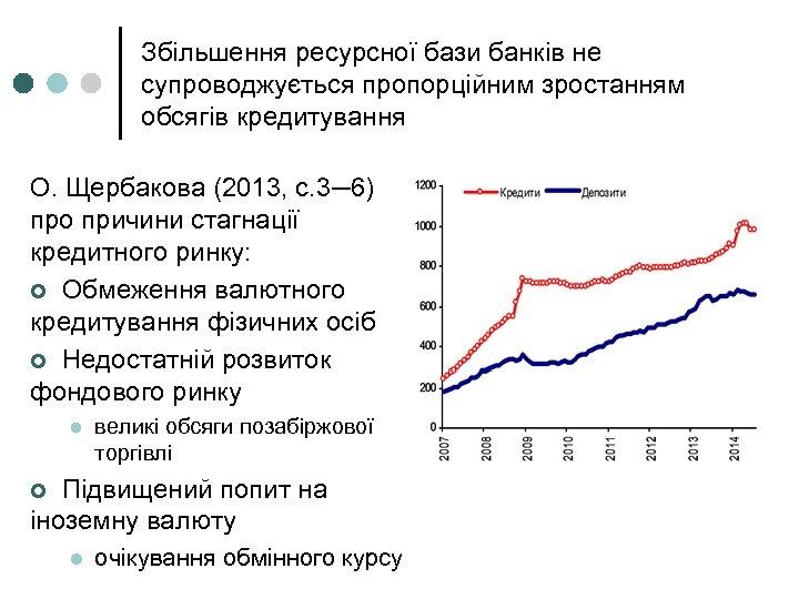 Збільшення ресурсної бази банків не супроводжується пропорційним зростанням обсягів кредитування О. Щербакова (2013, с.