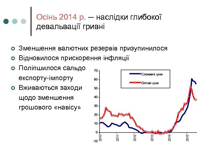 Осінь 2014 р. ─ наслідки глибокої девальвації гривні ¢ ¢ Зменшення валютних резервів призупинилося