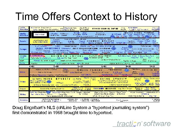 """Time Offers Context to History Doug Engelbart's NLS (o. NLine System a """"hypertext journaling"""