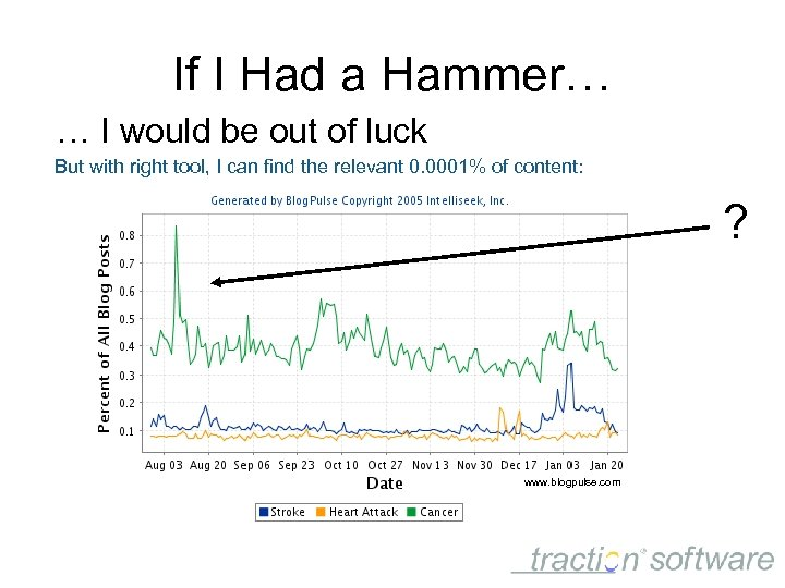 If I Had a Hammer… … I would be out of luck But with
