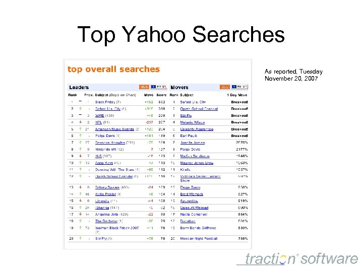 Top Yahoo Searches As reported, Tuesday November 20, 2007