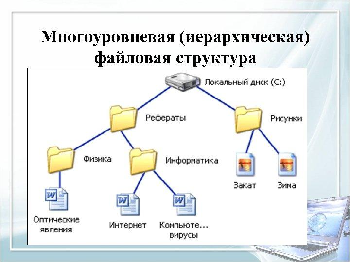 Многоуровневая (иерархическая) файловая структура