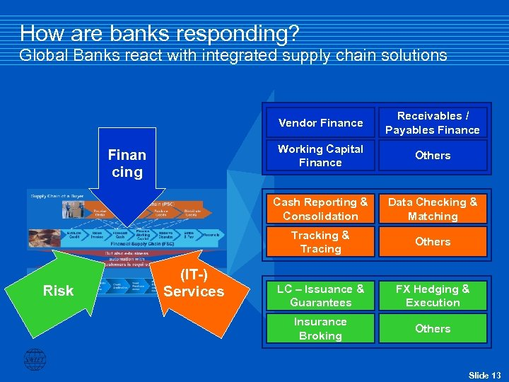 How are banks responding? Global Banks react with integrated supply chain solutions Vendor Finance