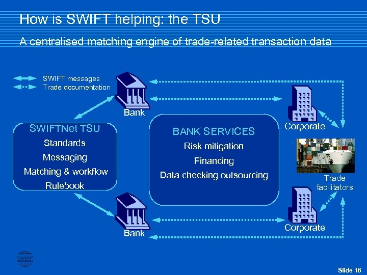 How is SWIFT helping: the TSU A centralised matching engine of trade-related transaction data