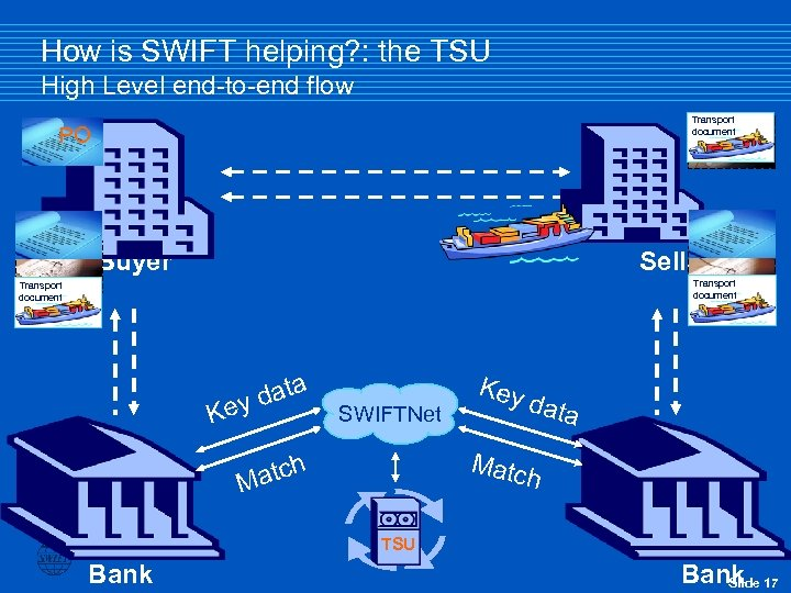 How is SWIFT helping? : the TSU High Level end-to-end flow Transport document Inv