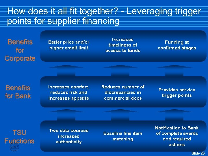 How does it all fit together? - Leveraging trigger points for supplier financing Benefits
