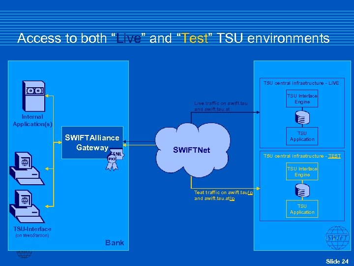 """Access to both """"Live"""" and """"Test"""" TSU environments TSU central infrastructure - LIVE Live"""