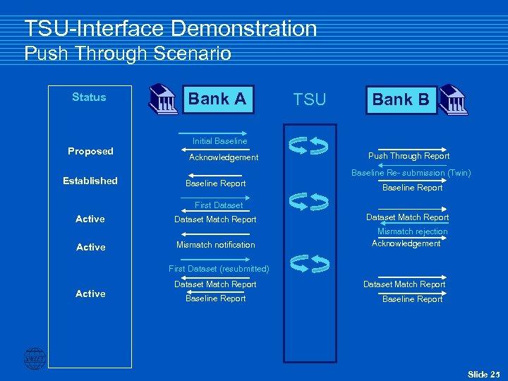 TSU-Interface Demonstration Push Through Scenario Status Proposed Established Bank A TSU Bank B Initial