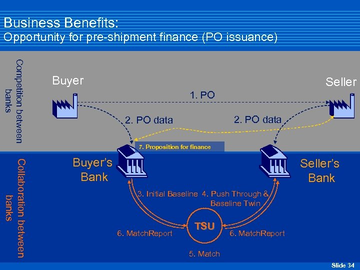 Business Benefits: Opportunity for pre-shipment finance (PO issuance) Competition between banks Buyer Seller 1.