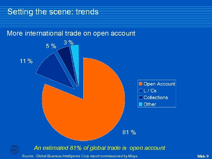 Setting the scene: trends More international trade on open account 5% 3% 11 %
