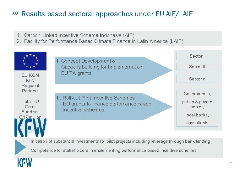Results based sectoral approaches under EU AIF/LAIF 1. Carbon-Linked Incentive Scheme Indonesia (AIF) 2.