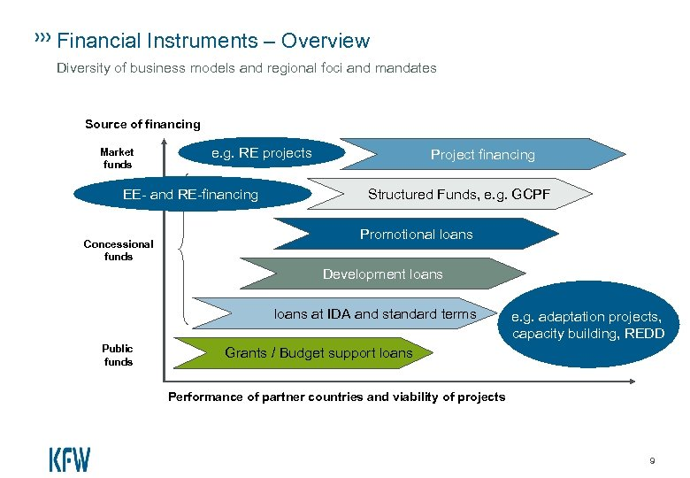 Financial Instruments – Overview Diversity of business models and regional foci and mandates Source