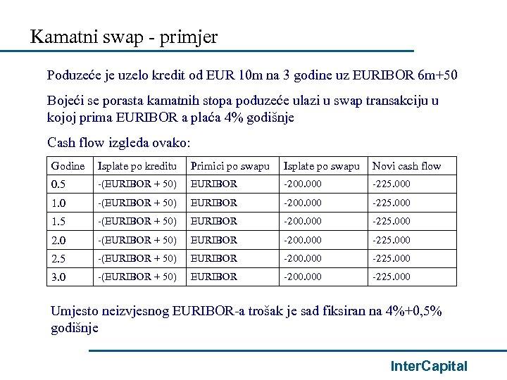 Kamatni swap - primjer Poduzeće je uzelo kredit od EUR 10 m na 3