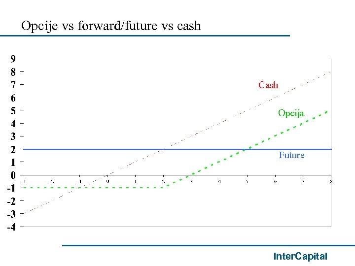 Opcije vs forward/future vs cash Cash Opcija Future Inter. Capital