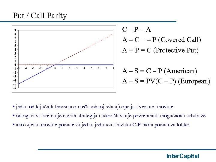 Put / Call Parity C–P=A A – C = – P (Covered Call) A