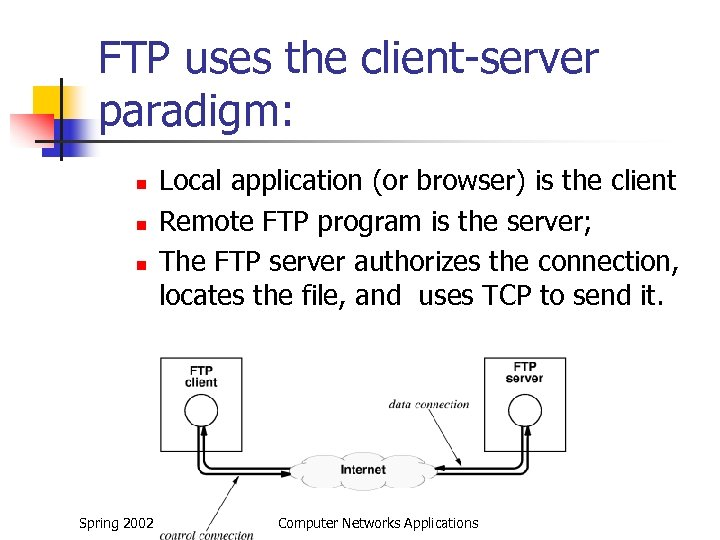 FTP uses the client-server paradigm: n n n Spring 2002 Local application (or browser)
