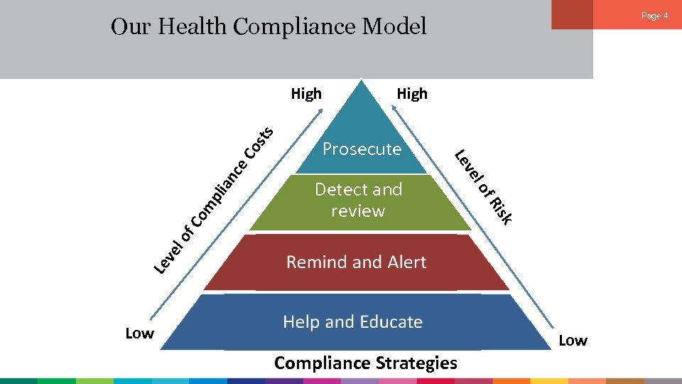 Page 4 Our Health Compliance Model an c Le v el of isk Detect