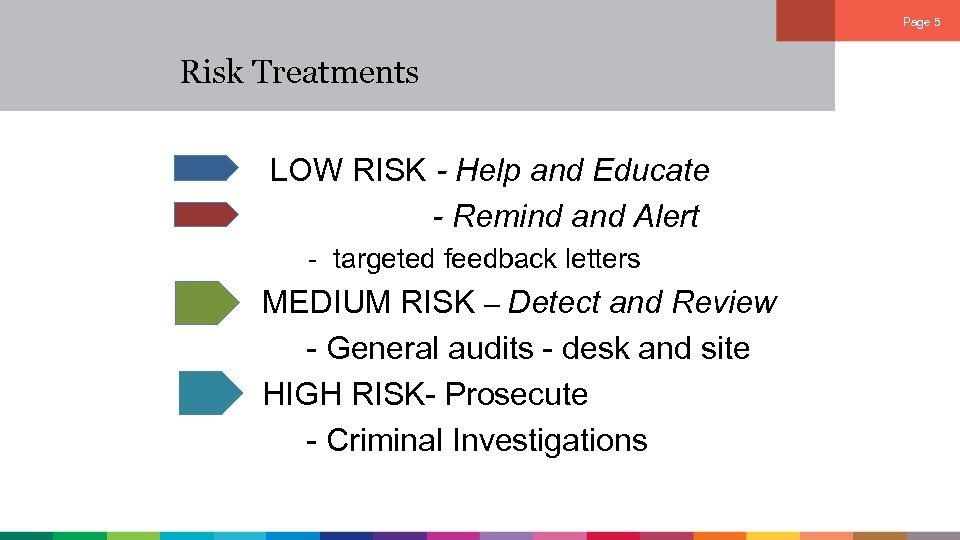 Page 5 Risk Treatments LOW RISK - Help and Educate - Remind and Alert
