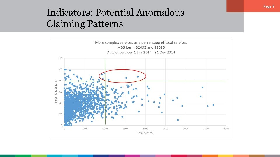 Indicators: Potential Anomalous Claiming Patterns Page 9