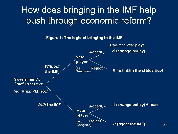 How does bringing in the IMF help push through economic reform? Figure 1: The