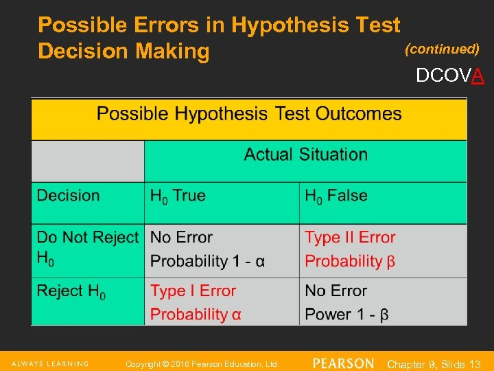 Possible Errors in Hypothesis Test (continued) Decision Making DCOVA Copyright © 2016 Pearson Education,