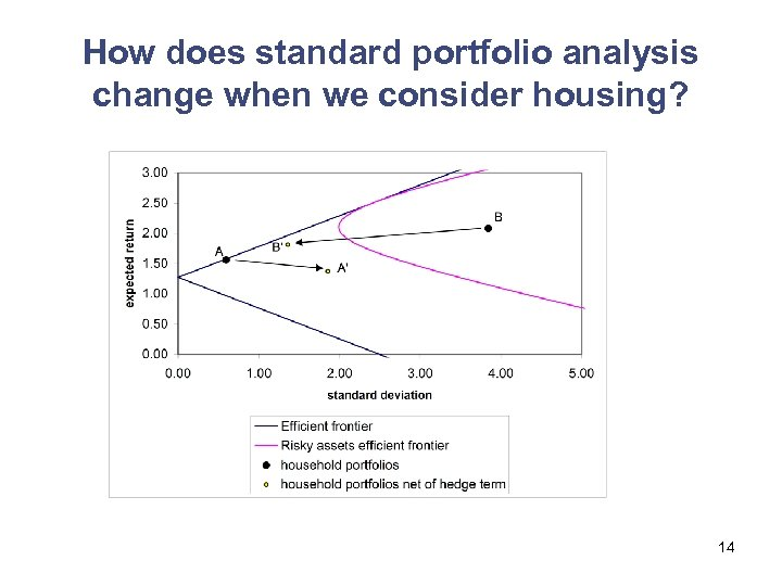 How does standard portfolio analysis change when we consider housing? 14