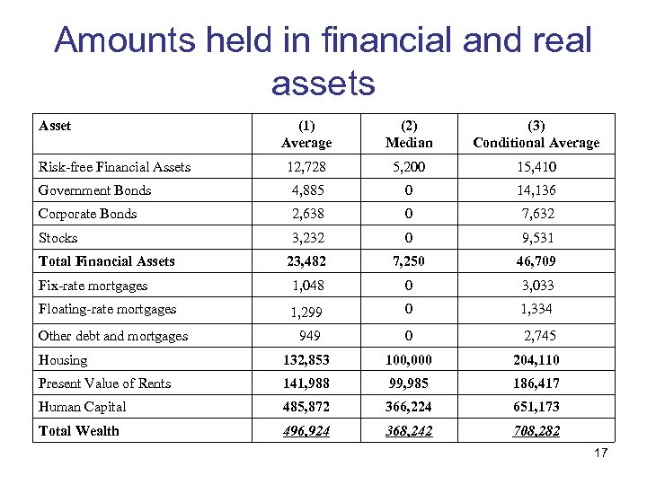 Amounts held in financial and real assets Asset (1) Average (2) Median (3) Conditional