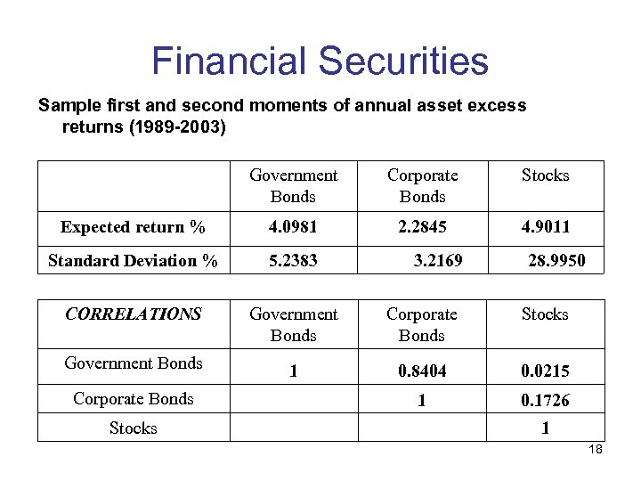 Financial Securities Sample first and second moments of annual asset excess returns (1989 -2003)